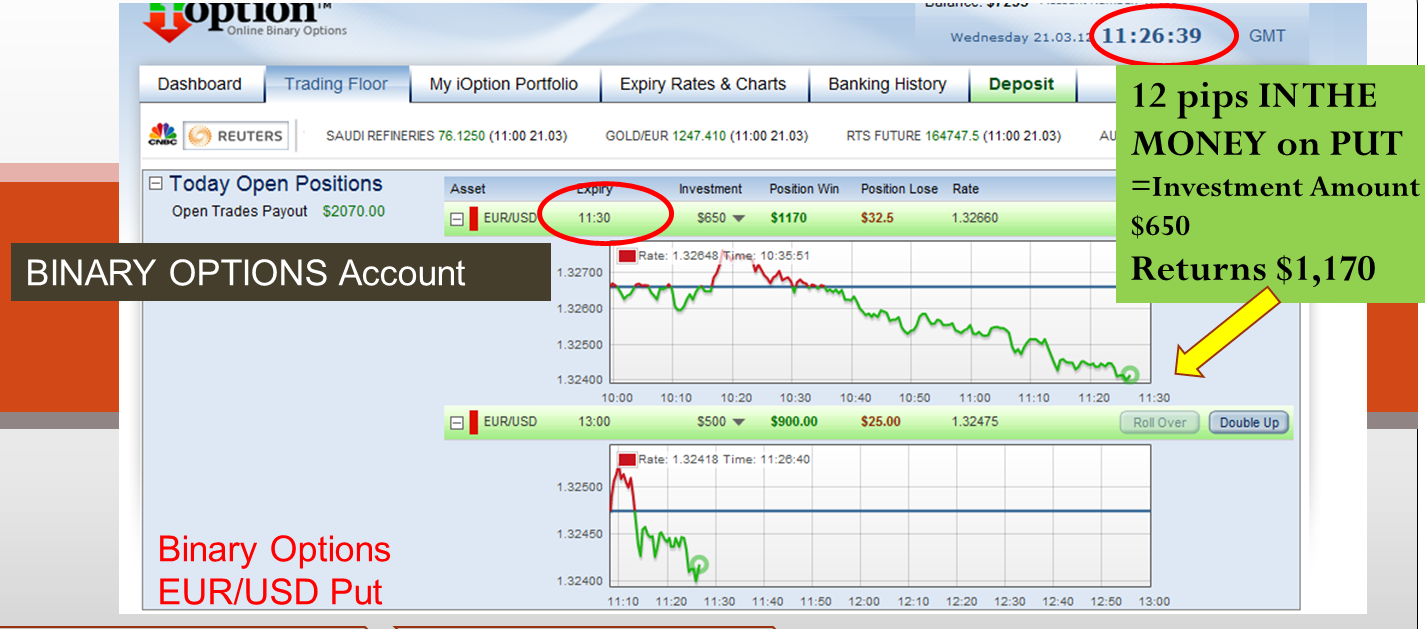 European style binary option